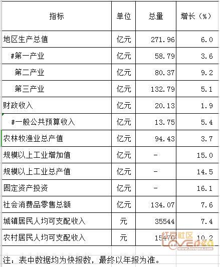 2019广西各县gdp_广西各城市gdp