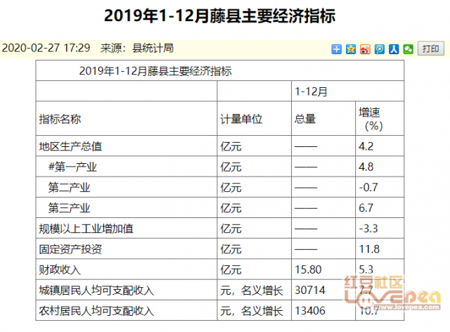 鱼峰区gdp_一季度广西经济运行主要数据发布 全区GDP增长7.1