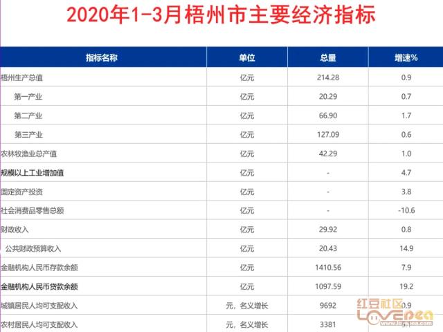 贺州市一季度GDP_贺州东融硕果累累,平桂区政府人才补贴已发放六批次