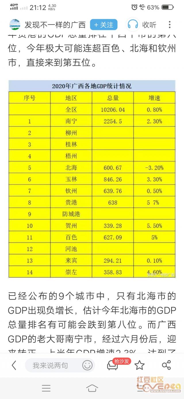 广西2020年各地GDP_2020年广西经济运行情况分析 GDP同比增长3.7