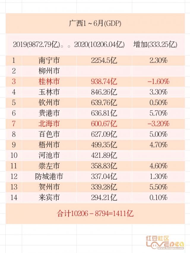 2020柳州先锋gdp排名_车城柳州的2020年前三季度GDP出炉,在广西排名第几