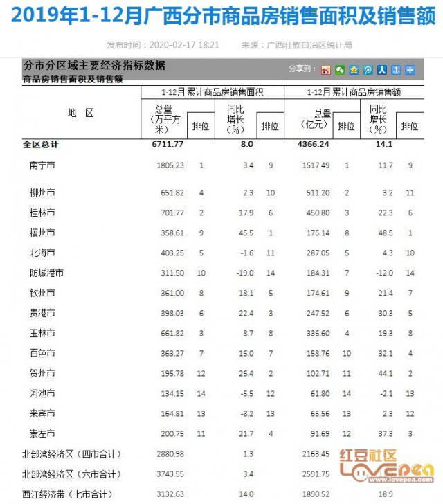 2020广西地级市gdp排名_人才与高铁,苏州融入长三角一体化的核芯要义